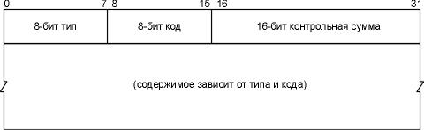 icmp Протокол управления сообщениями internet Алгоритм используемый при этом такой же как тот что был описан в разделе ip заголовок главы 3 при расчете контрольной суммы ip заголовка